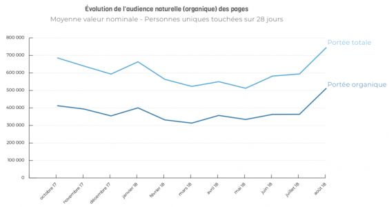 Facebook:  Stop ou Encore ?